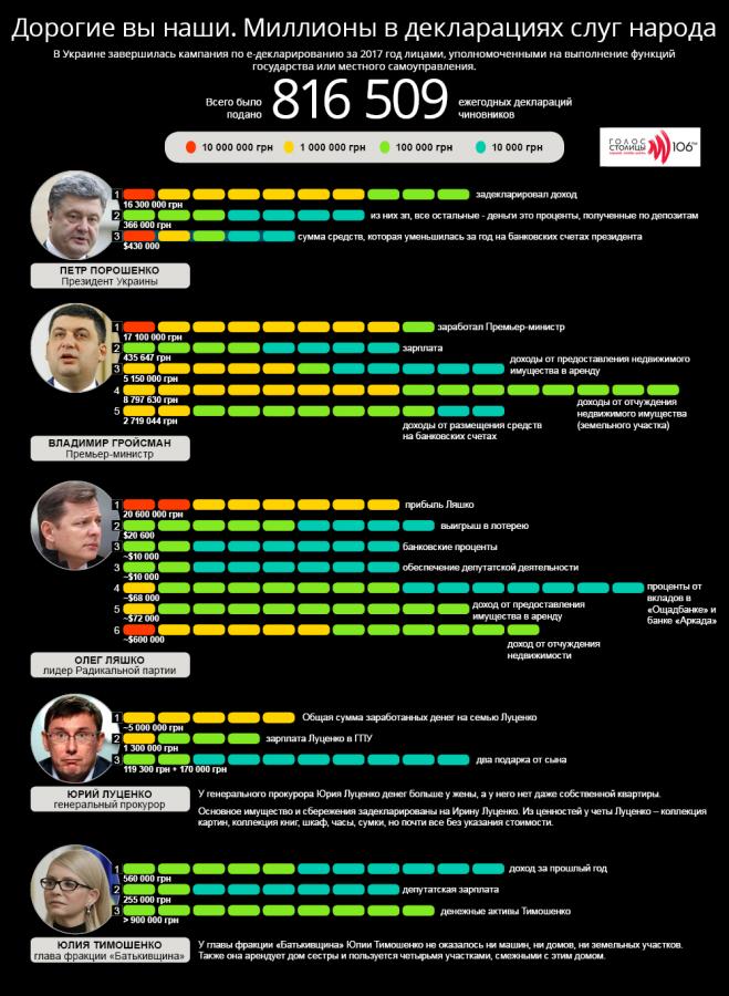 Інфографіка - декларації українських політиків